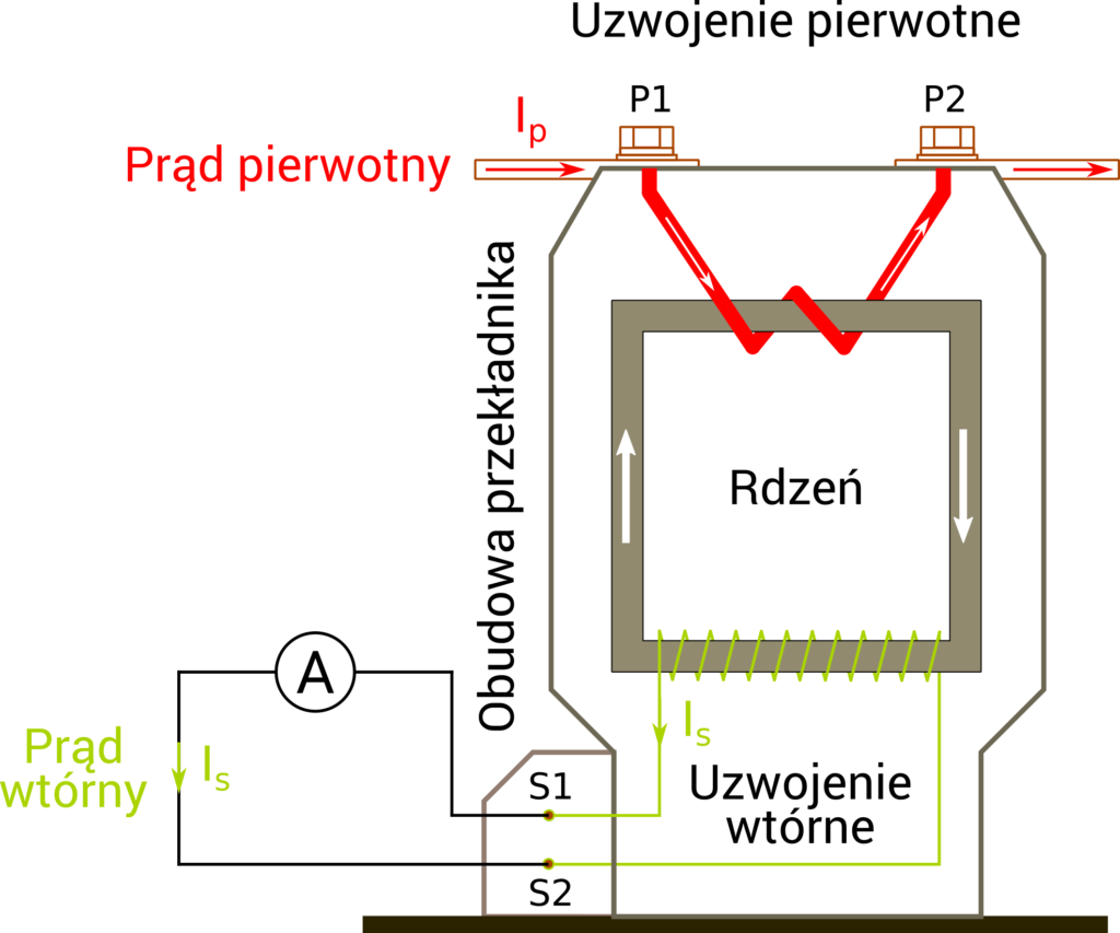 Konstrukcja przekładnika prądowego średniego napięcia