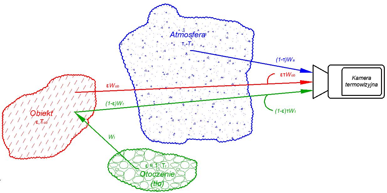 Źródła promieniowania podczerwonego rejestrowanego przez obiektyw kamery termowizyjnej